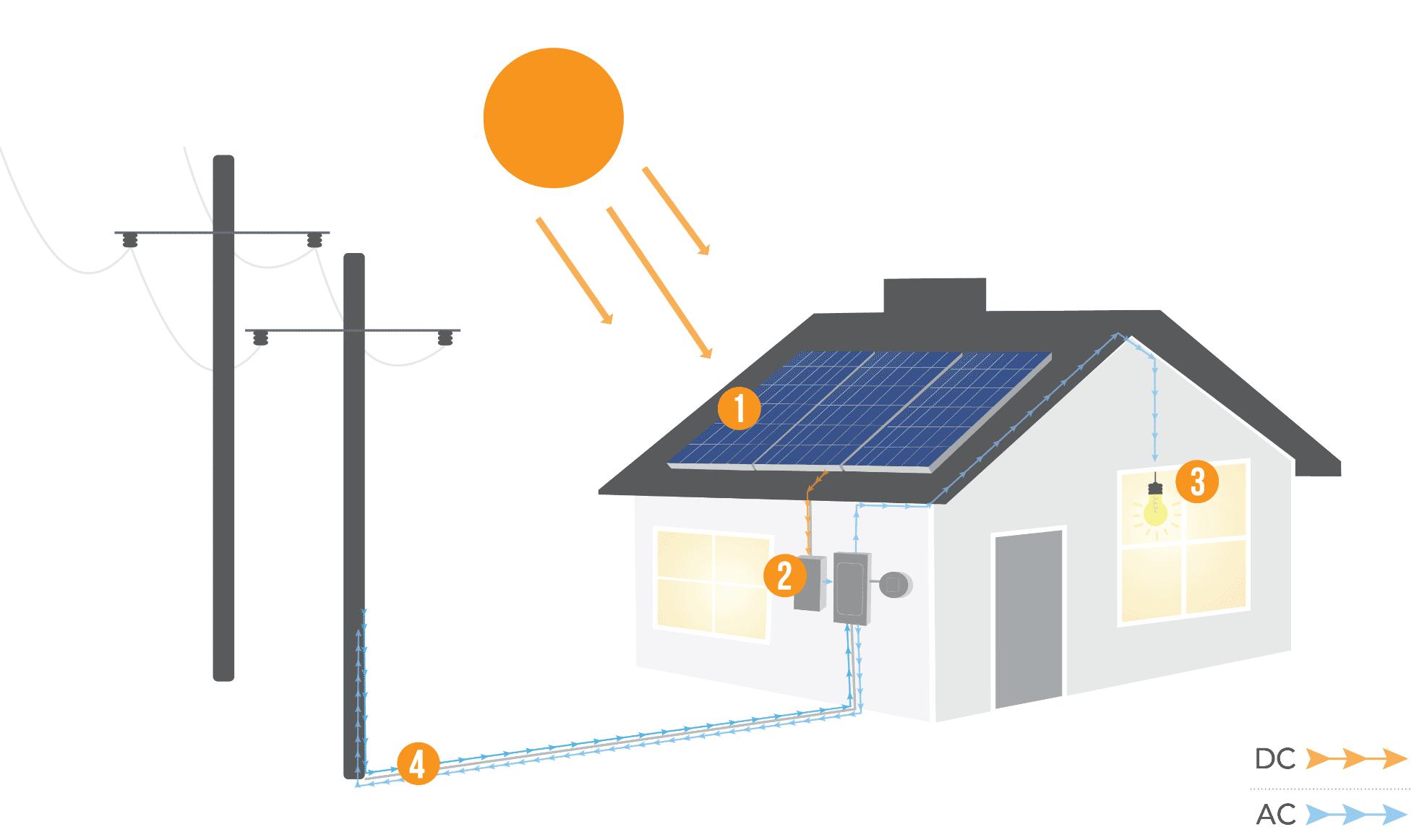 How solar power works diagram