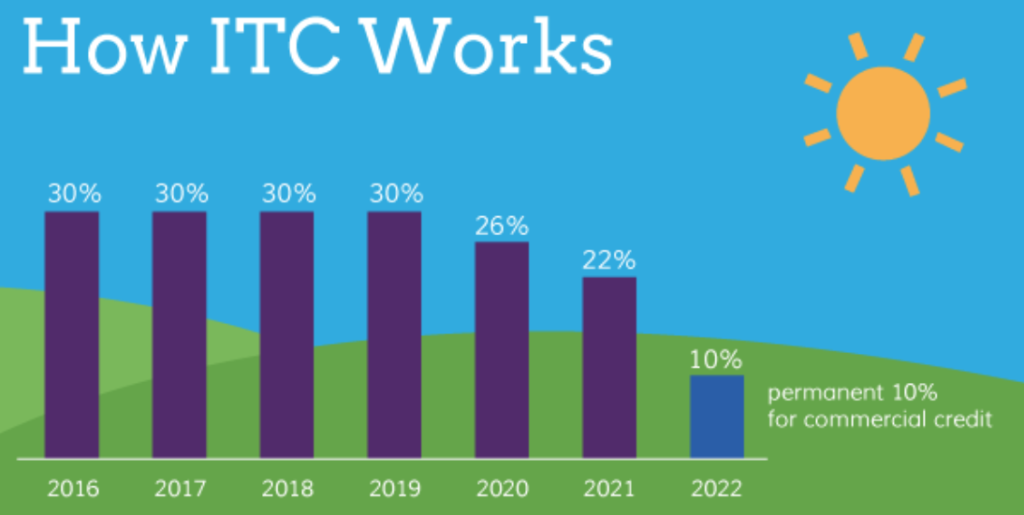 How ITC Tax Credit Works 2016-2020