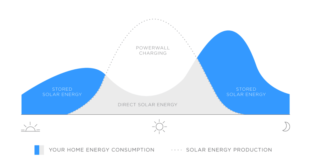 Graph - How solar batteries work