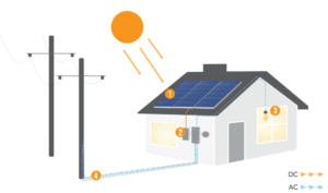 diagram showing solar system and the grid